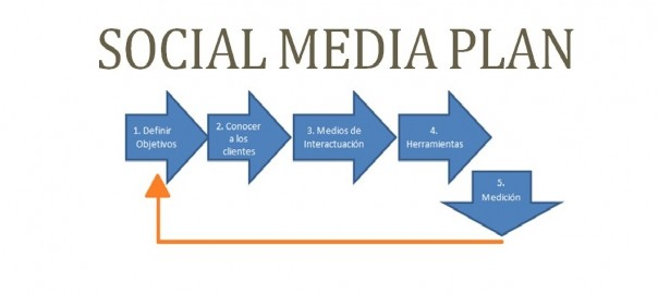 social-media-plan-cual-es-su-importancia