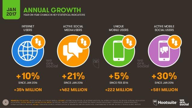 Usuarios Digitales, Internet, Social Media y Móvil en España y en el Mundo