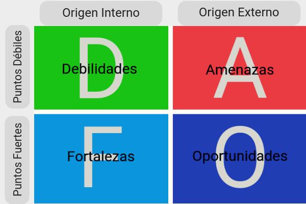 Análisis DAFO también conocido como análisis FODA