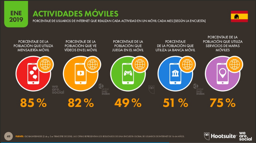 usuario-digital-2019-internet-redes-sociales-moviles